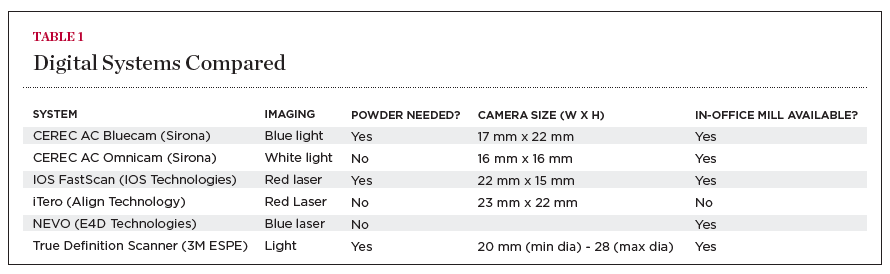 Comparing Digital and Conventional Impression Materials