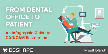 From dental office to patient - an infographic guide to CAD/CAM restoration