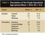 Table 1  Description of the Study Population Age (years) Mean = 39.9, SD = 12.6