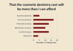 Figure 4  Distribution of answers for concerns that cosmetic dentistry cost will be more than the respondent can afford.