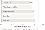 Figure 4 Comparison of specific gravity of five commercial composite materials.