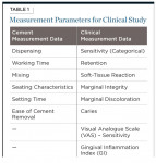 Table 1. Measurement Parameters for Clinical Study