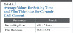 Table 3. Average Values for Setting Time and Film Thickness for Ceramir C&B Cement