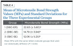 Table 4. Mean of Microtensile Bond Strength Values (MPa) and Standard Deviations for the Three Experimental Groups