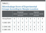 Table 3. Microleakage Score of Experimental Groups According to Margin Location