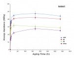 Figure 1 Effect of type of cure and aging time on the KH values of Variolink II cement.
