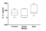 Figure 3 IL-1α levels in GCF control samples and samples from supragingival crown margins (Supra) and equigingival crown margins (Equi) with a probing depth ≥ 4 mm. Box plots show medians, 25th, and 75th percentiles as boxes and 10th and 90th percentiles as whiskers.