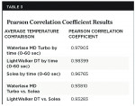 Table 3 Pearson Correlation Coefficient Results