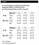 Table 2 Case 2 Changes in PD and CAL from Baseline (BL) to 4 Weeks (W) for Treatment Sites at Nos. 2 and 3