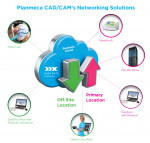 Planmeca CAD/CAM's Networking Solutions