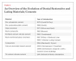 An Overview of the Evolution of Dental Restorative and Luting Materials/Cements