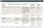Table 1. Overview of Hybrid Materials, Compositions, and Recommended Pretreatment Methods