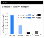 Fig 3. Frequency of high-risk HPV strains detected. HPV 16 (n = 13/19 or 68.4%) was the most commonly detected strain, with HPV 18 found in fewer samples (n = 6/19 or 31.6%). Three samples harbored two HPV types: an HPV 18-positive sample also contained HPV 6, while HPV 16-positive samples also contained HPV 11.