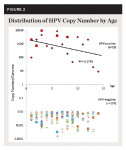 Fig 2. Distribution of HPV copy number by age. HPV copy number from each sample demonstrated higher copy numbers among samples from younger patients and lower copy numbers from samples derived from older patients (R2 = -0.1756).