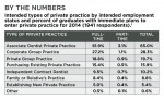 Intended types of private practice by intended employment status and percent of graduates with immediate plans to enter private practice for 2014 (1941 respondents).