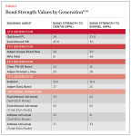Bond Strength Values by Generation