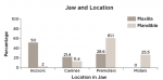 Fig 5. Prevalence of DBI based on location of jaws.