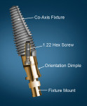 The Co-Axis implant with fixture mount that follows the implant's long axis. Orientation dimple on the fixture mount aids in orienting the direction of the off-axis platform.