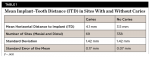 Table 1. Mean Implant–Tooth Distance (ITD) in Sites With and Without Caries