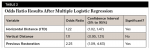 Table 2. Odds Ratio Results After Multiple Logistic Regression