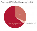 Figure 6  Survey responses indicating future use of NTI for<br />pain management.