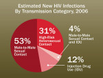 Figure 1  Estimated new HIV infections by transmission category,2006. Reprinted from Centers for Disease Control and Prevention.<sup>10</sup>