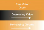 "Figure 1  For each hue, the chroma and value affect the interpretation of the ""color."""